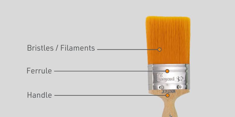 Paint brush diagram | Paint brush parts